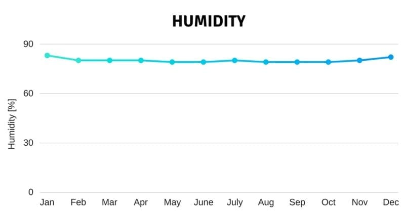 humidity climate weather seychelles luxury charter catamaran holiday sun warm