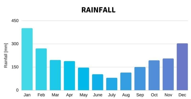 rainfall climate weather seychelles luxury charter catamaran holiday sun warm