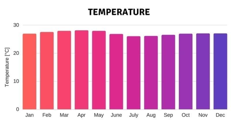 temperature climate weather seychelles luxury charter catamaran holiday sun warm