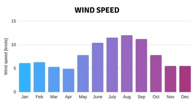 wind speed climate weather seychelles luxury charter catamaran holiday sun warm